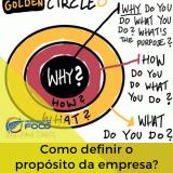 como definir o propósito da empresa escrito com o golden circle desenhado