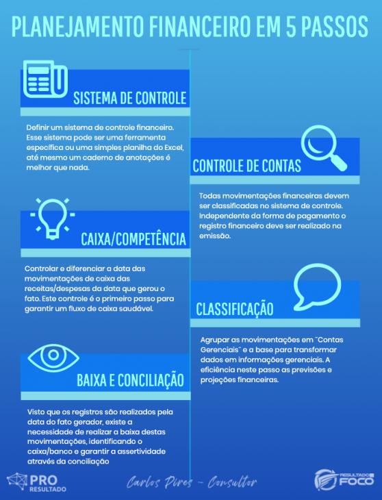 Infográfico com 5 passos de como funciona o setor financeiro