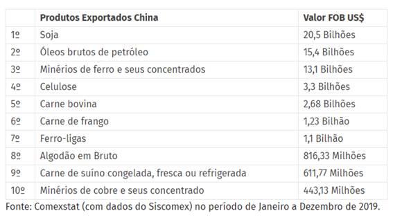 Impactos das Eleições Americanas no Brasil: Exportações