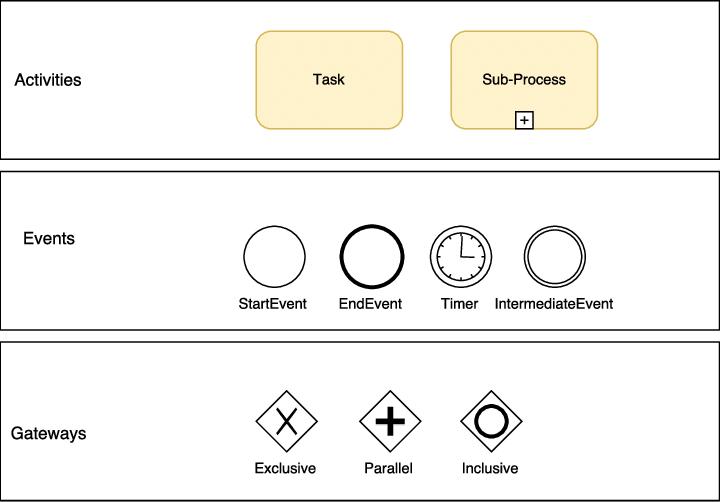 Objetos de fluxo - BPMN