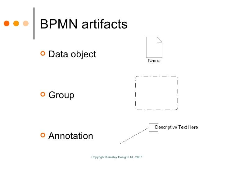 Artefatos - BPMN