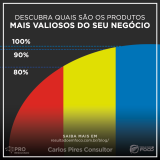Curva ABC: : imagem em modelo de gráfico com três cores, vermelho representando 5%, amarelo representando 15% e azul representando 80%. Cada cor representa uma parte do faturamento.